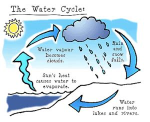 Advantages of water essay